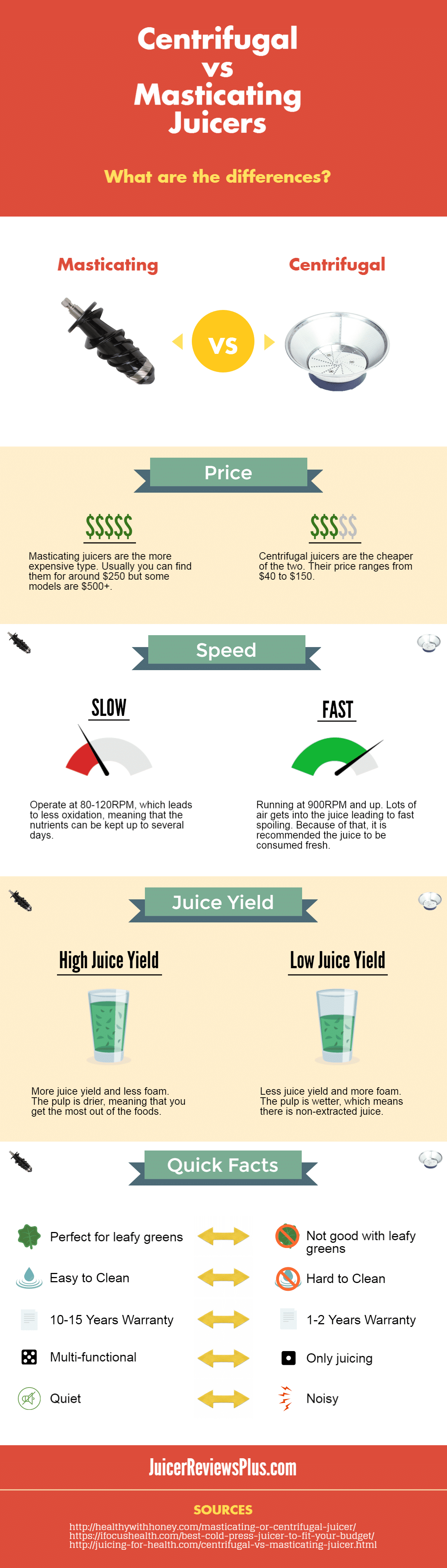 Masticating vs centrifugal juicers infographic